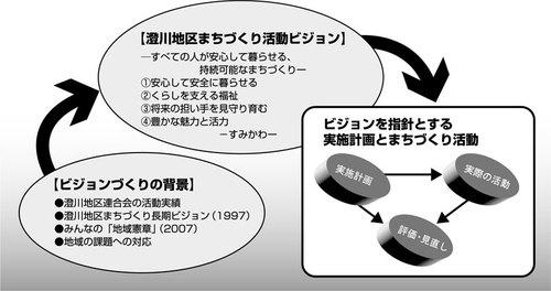 澄川地区まちづくり活動ビジョン